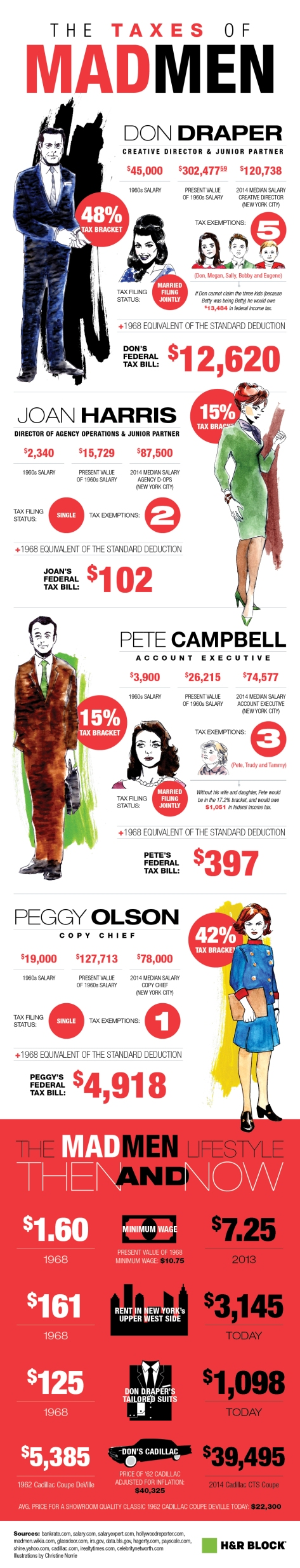 Mad Men Taxes Infographic